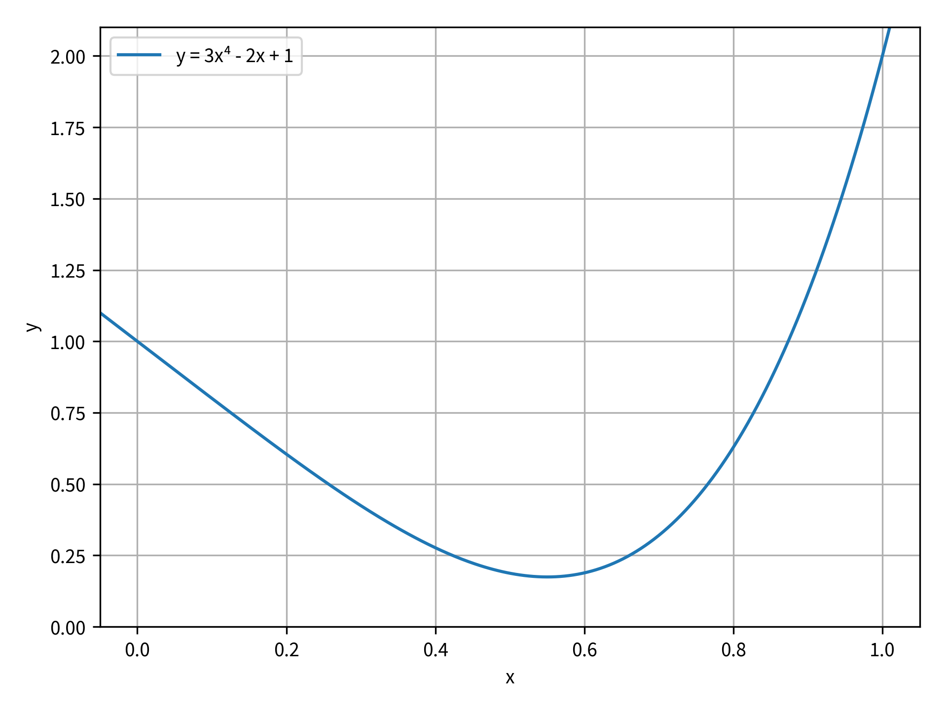 The function y=3x⁴-2x+1 plotted on the domain from from -0.05 to 1.05