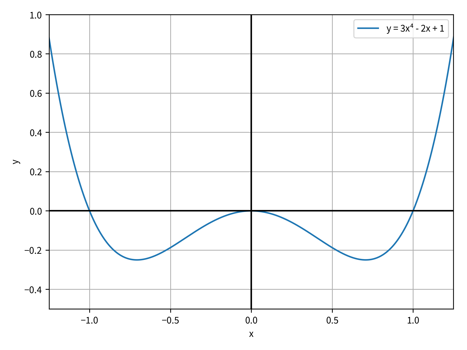 The function y=x⁴-x² plotted on the domain from from -1.25 to 1.25