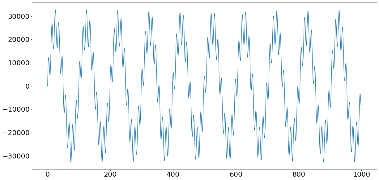 A 4000Hz sine wave superimposed on a 400Hz sine wave