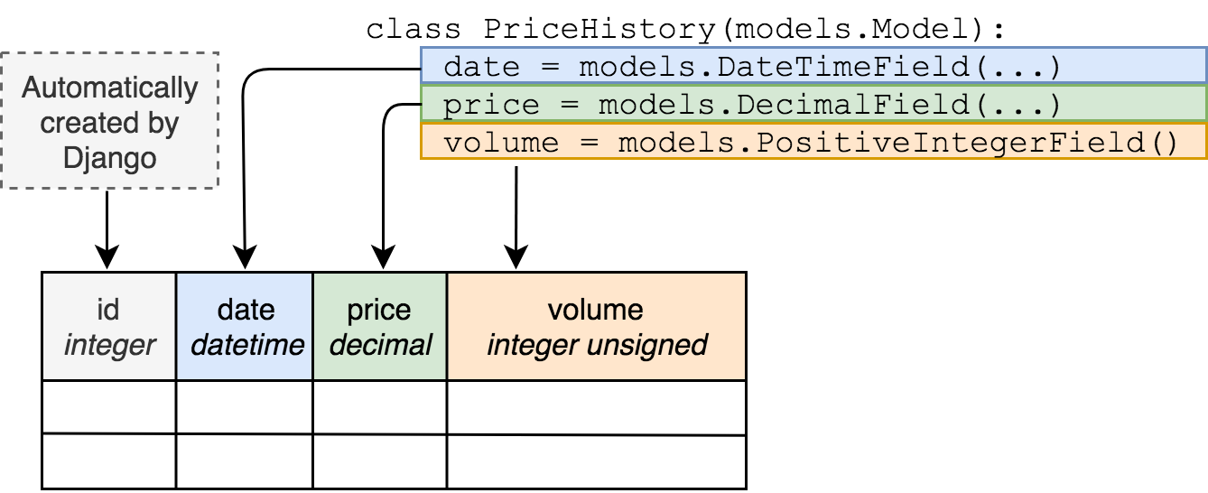 Django Model to Database Schema