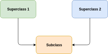 A diagrammed example of multiple inheritance