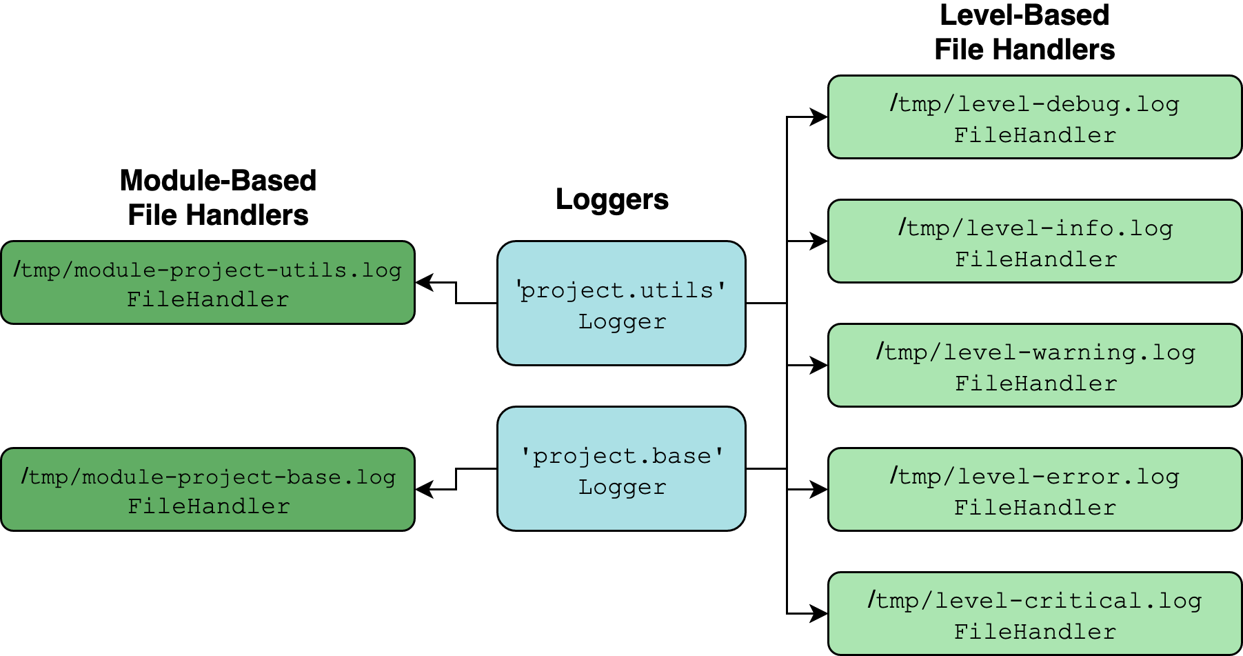 Multipronged logging setup