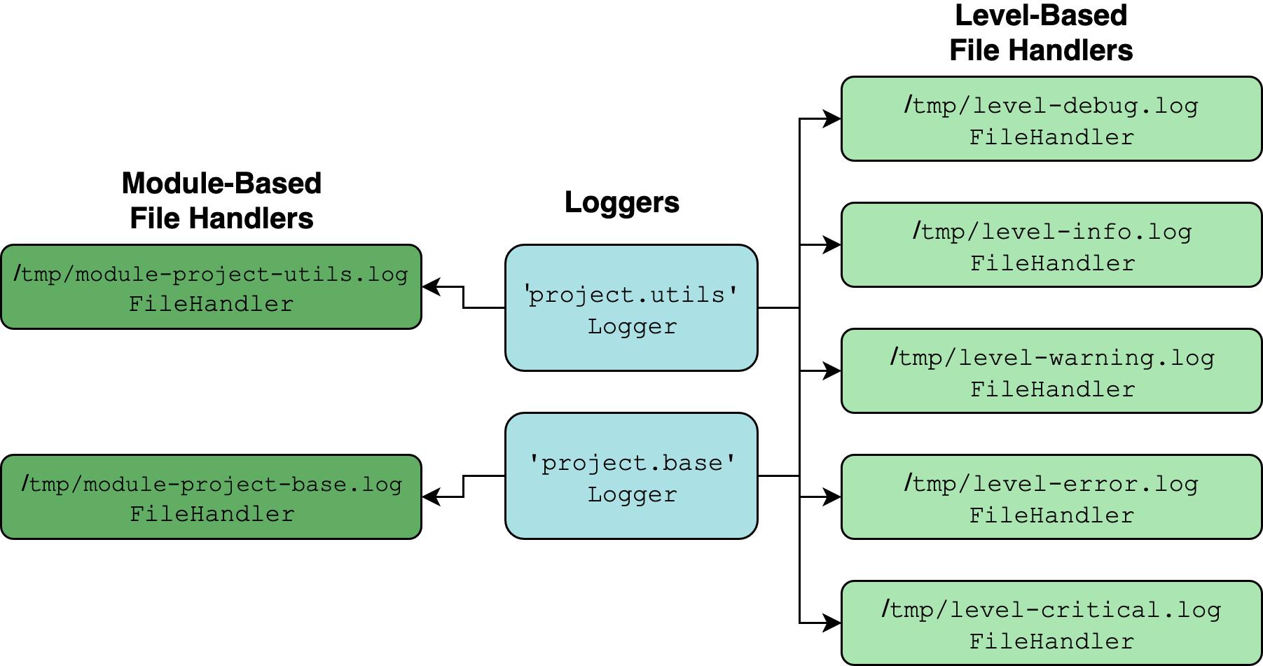 Python Logging: A Stroll Through the Source Code – Real Python