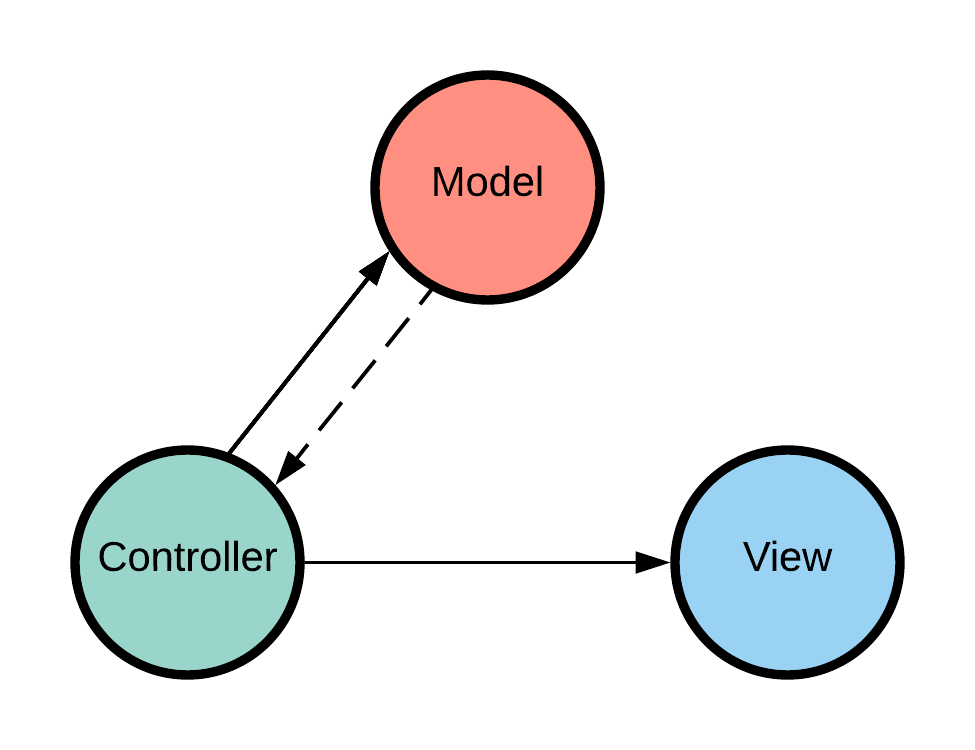 JavaScript MVC Diagram