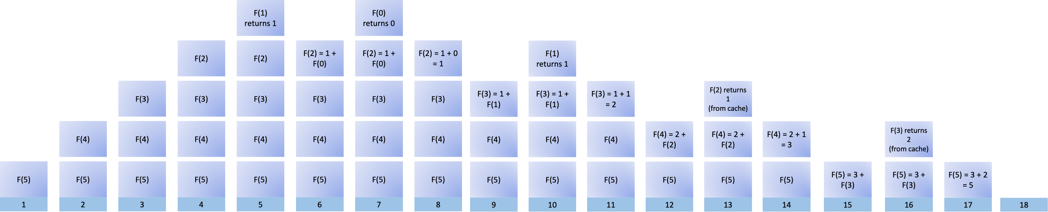 Visualizing the Fibonacci Sequence with Memoization Using a Call Stack