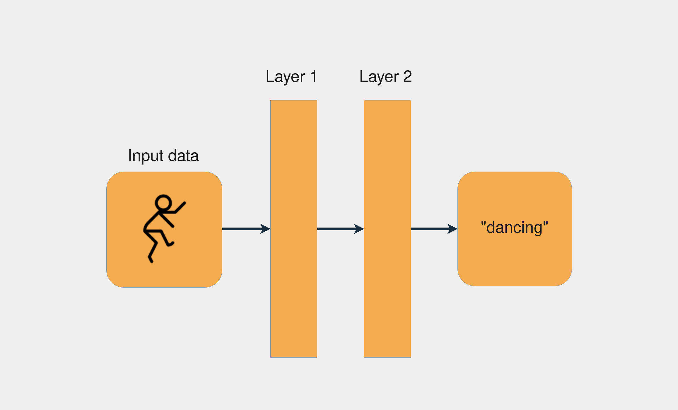Diagram showing a Neural Network with two layers