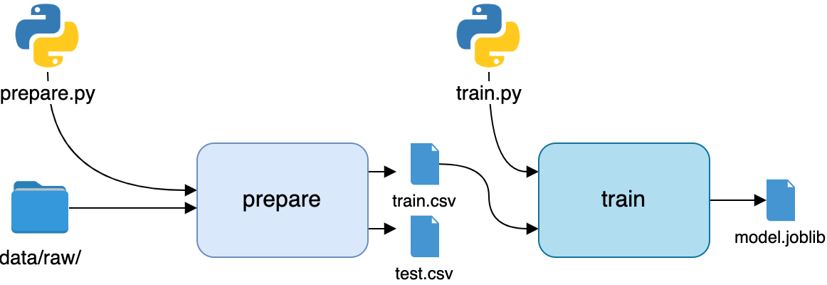 The second stage of the pipeline, training