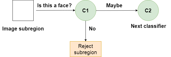 A single classifier in a cascade