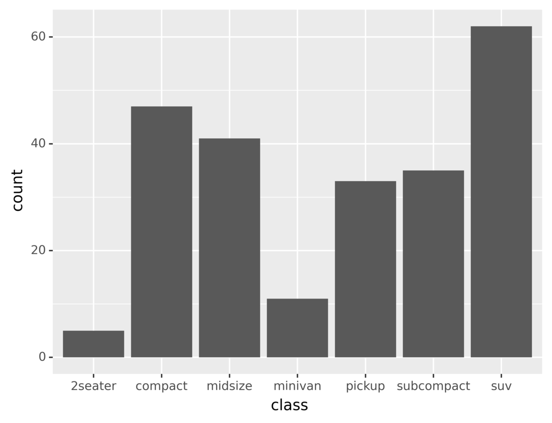 Plot number of vehicles in each class using bars