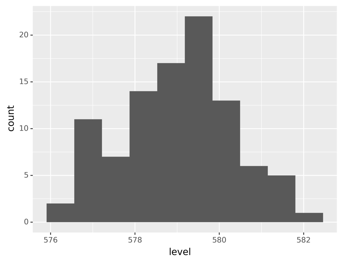 Lake Huron level histogram