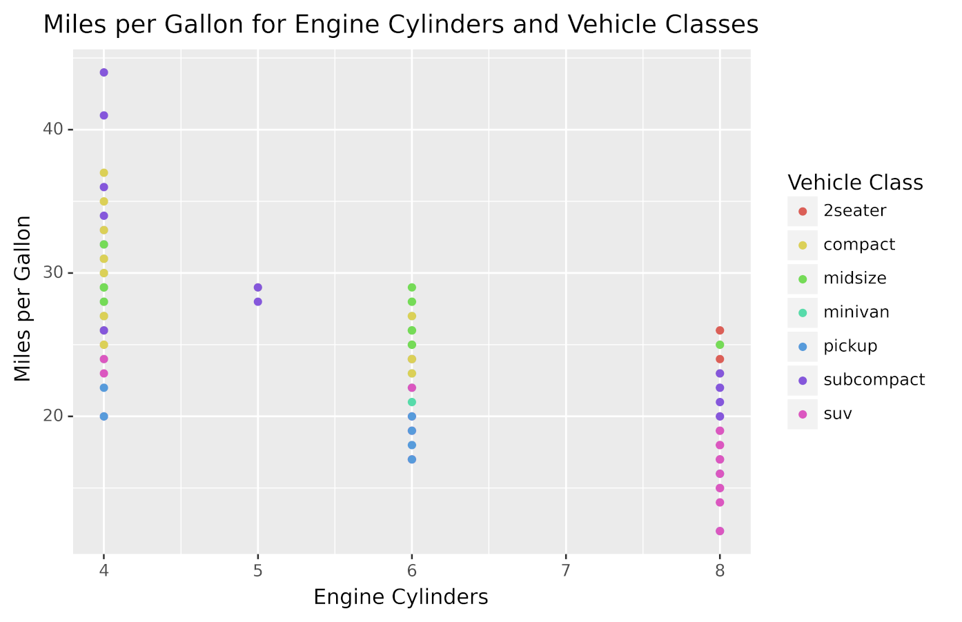 Plot using colors to represent vehicle classes