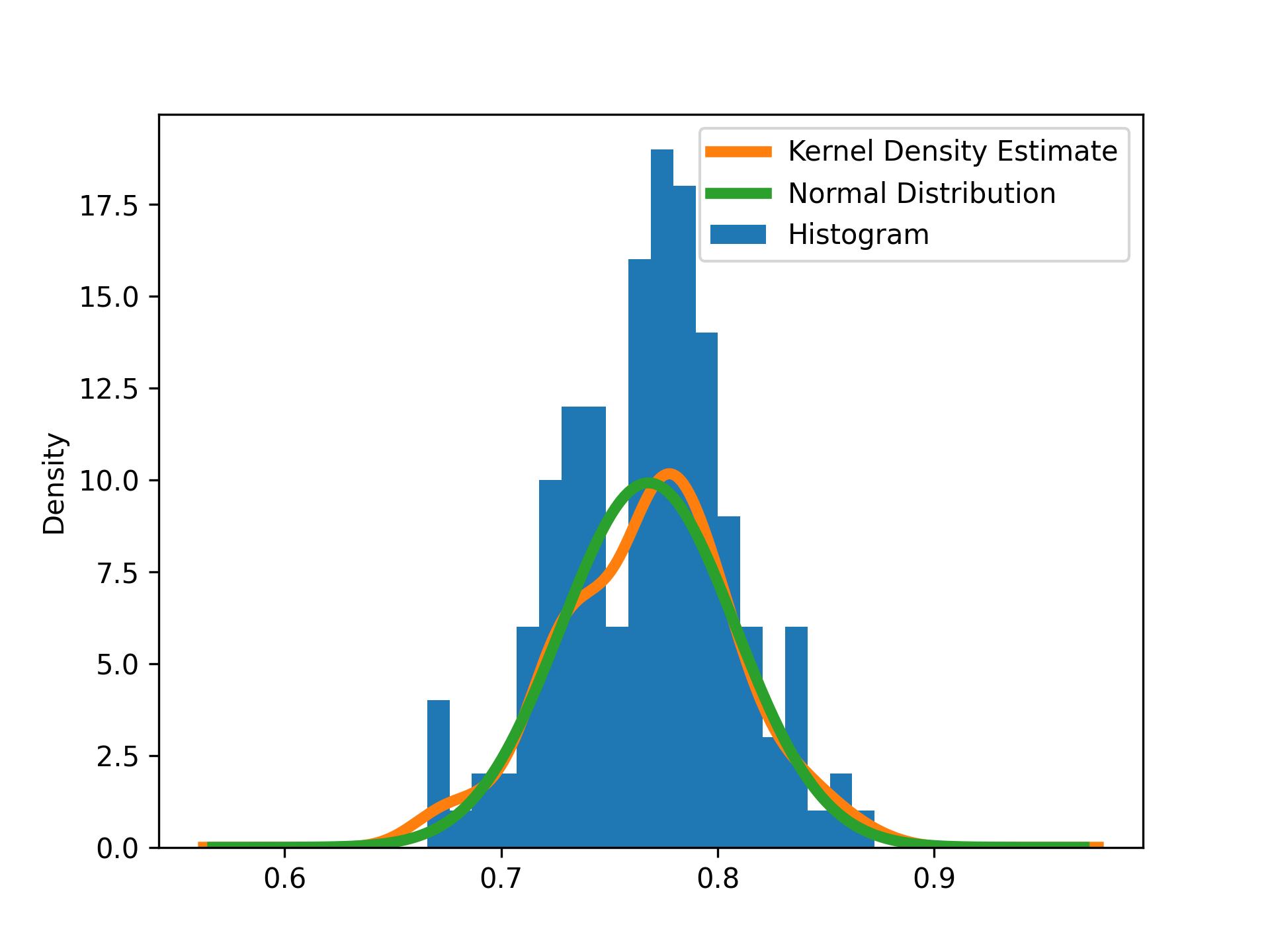 Numerical Grade Histogram With PDF Estimates