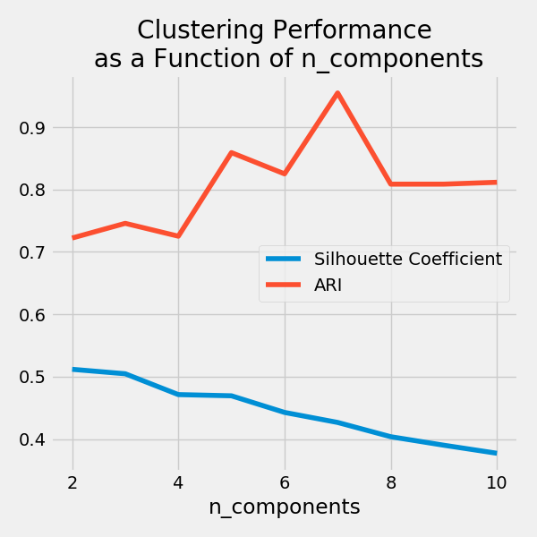 k means performance evaluation