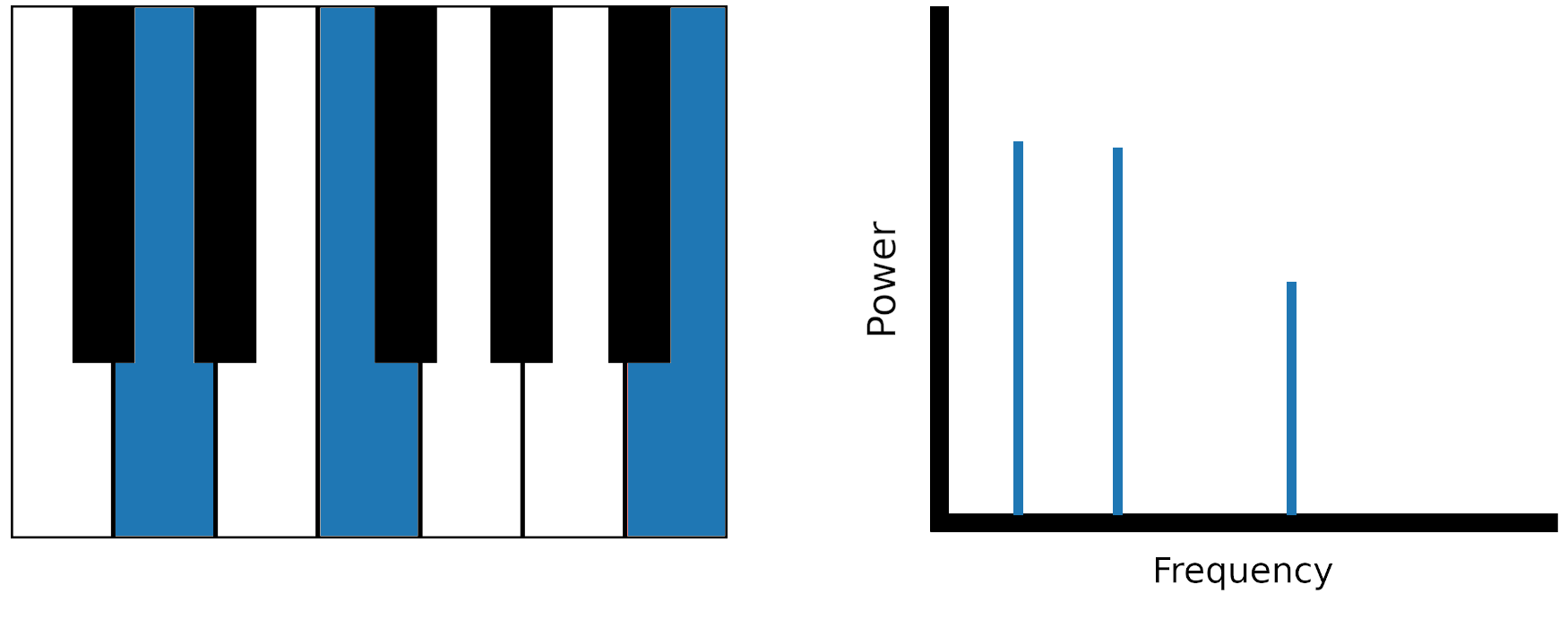 Piano keys corresponding to peaks in a frequency spectrum