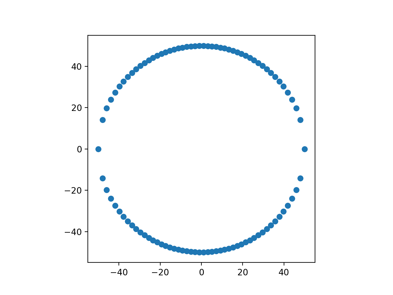 Points of Planet In Circular Orbit Wrong Sampling