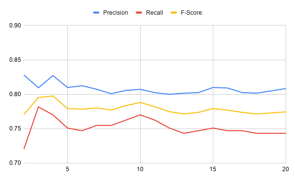 The precision, recall, and f-score of the model over training iterations