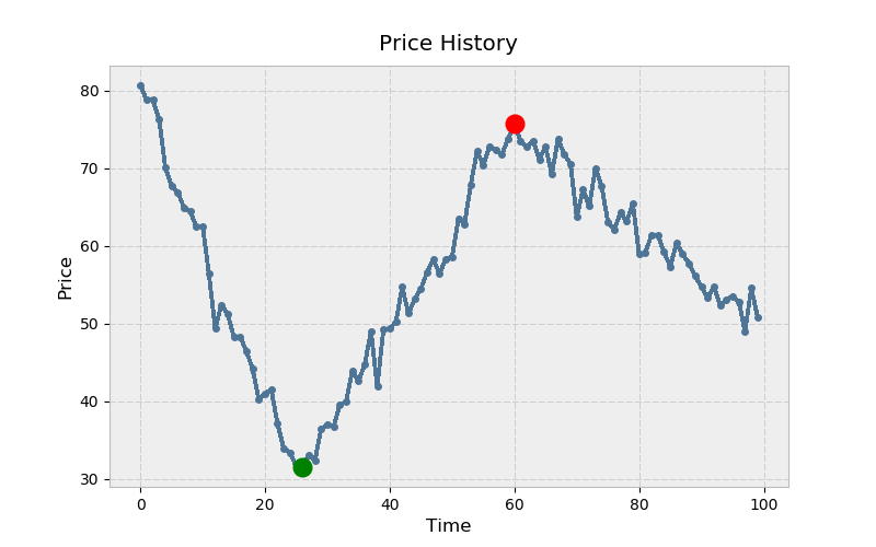 An illustration showing stock's price history as a sequence