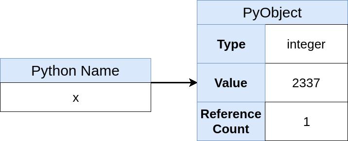 X(2337)のPythonインメモリ表現、幅= 716、height = 291