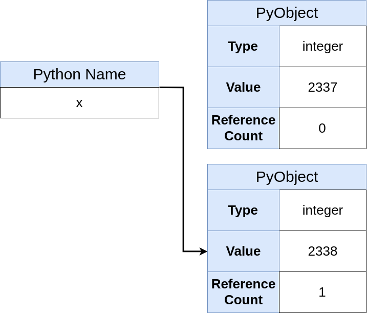 Python Name Pointing to new object (2338)