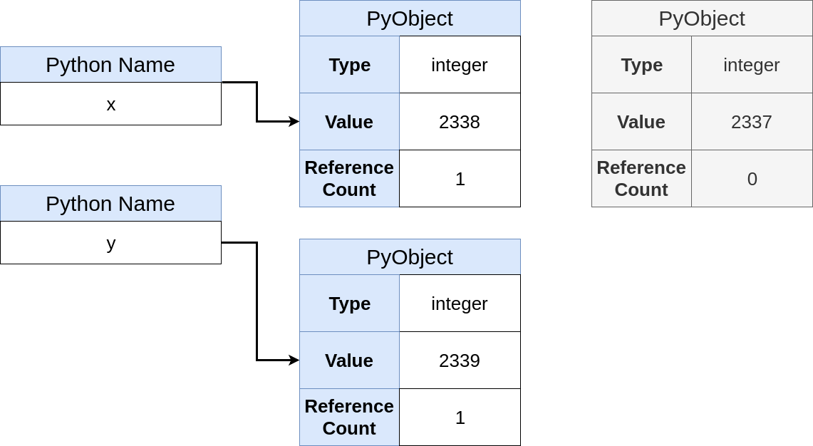 Pointers in Python: What's the Point? – Real Python