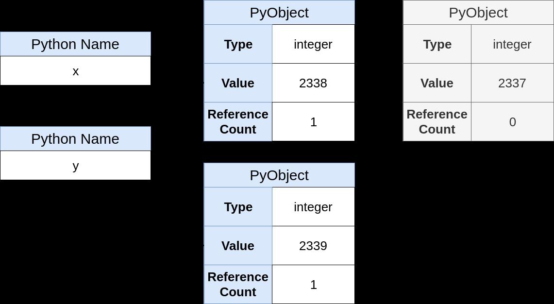 x名とy名の異なるオブジェクト、幅= 1141、 height = 626