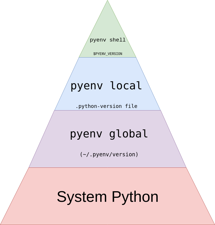 Pyenv pyramid for order of resolution