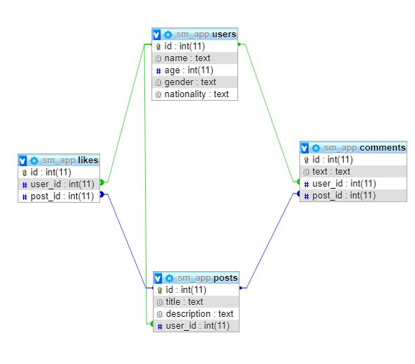 python-sql-database-schema