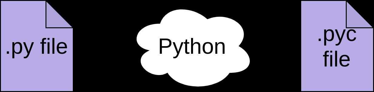 Pythonはpyファイルをpycファイルにコンパイルします。 = 1233、height = 303