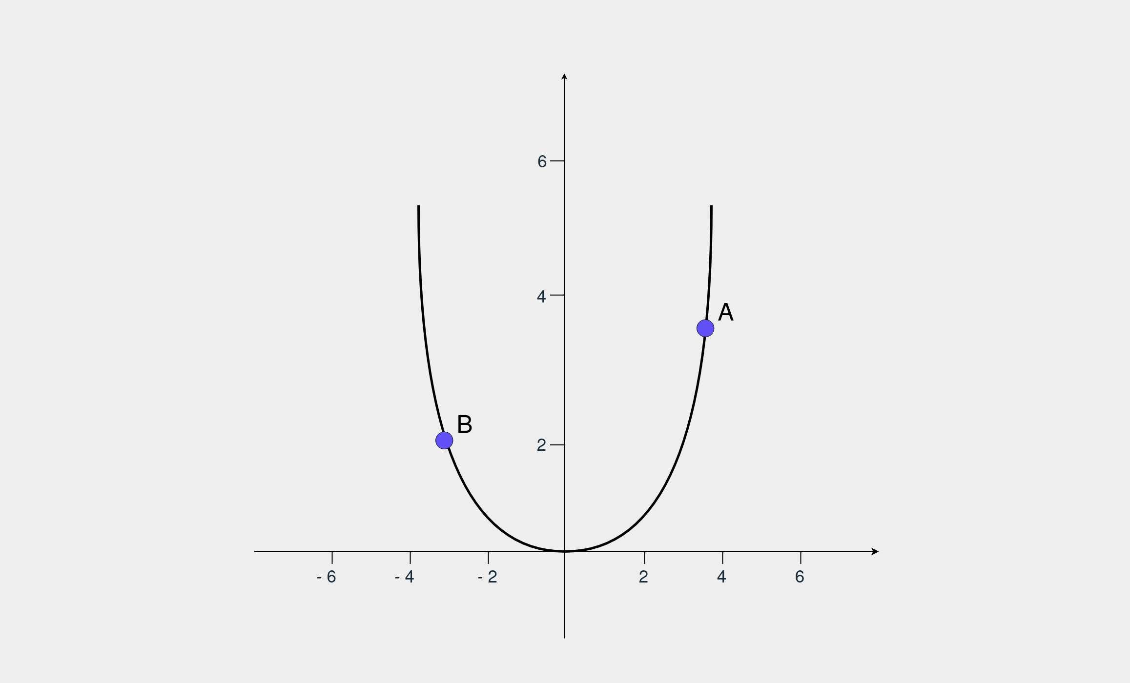 A plot of a quadratic function with two dots