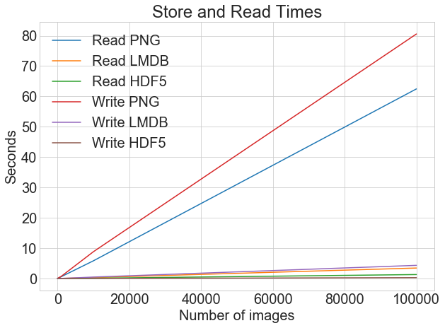 Three Ways of Storing and Accessing Lots of Images in Python – Real