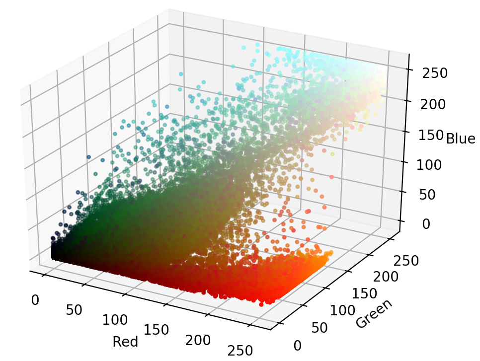 3D scatter plot of the image in RGB