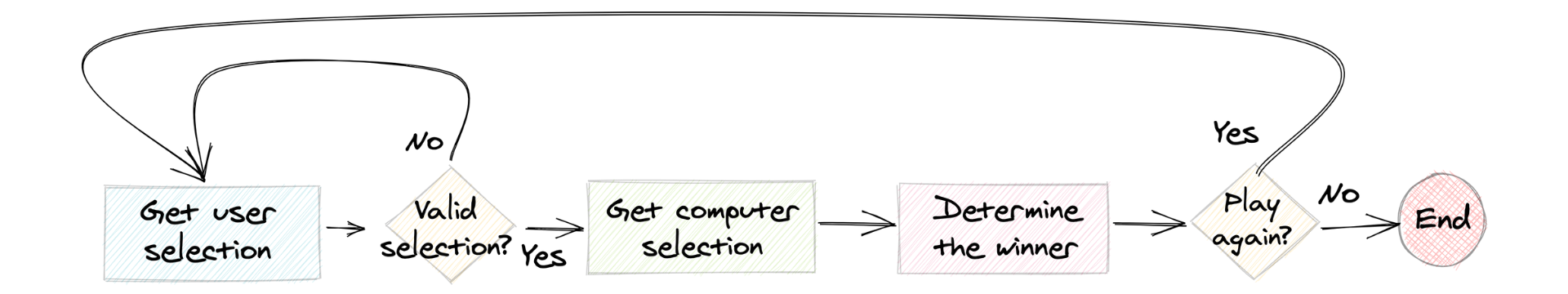 A flow chart for playing rock paper scissors that includes a check for whether or not the user's input is valid.