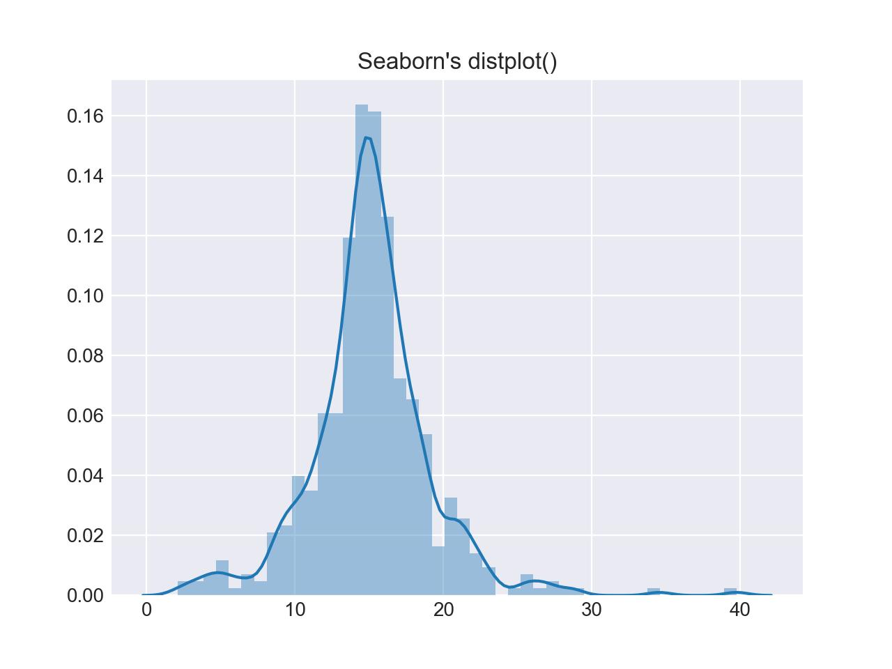 Python Histogram Plotting: NumPy, Matplotlib, Pandas