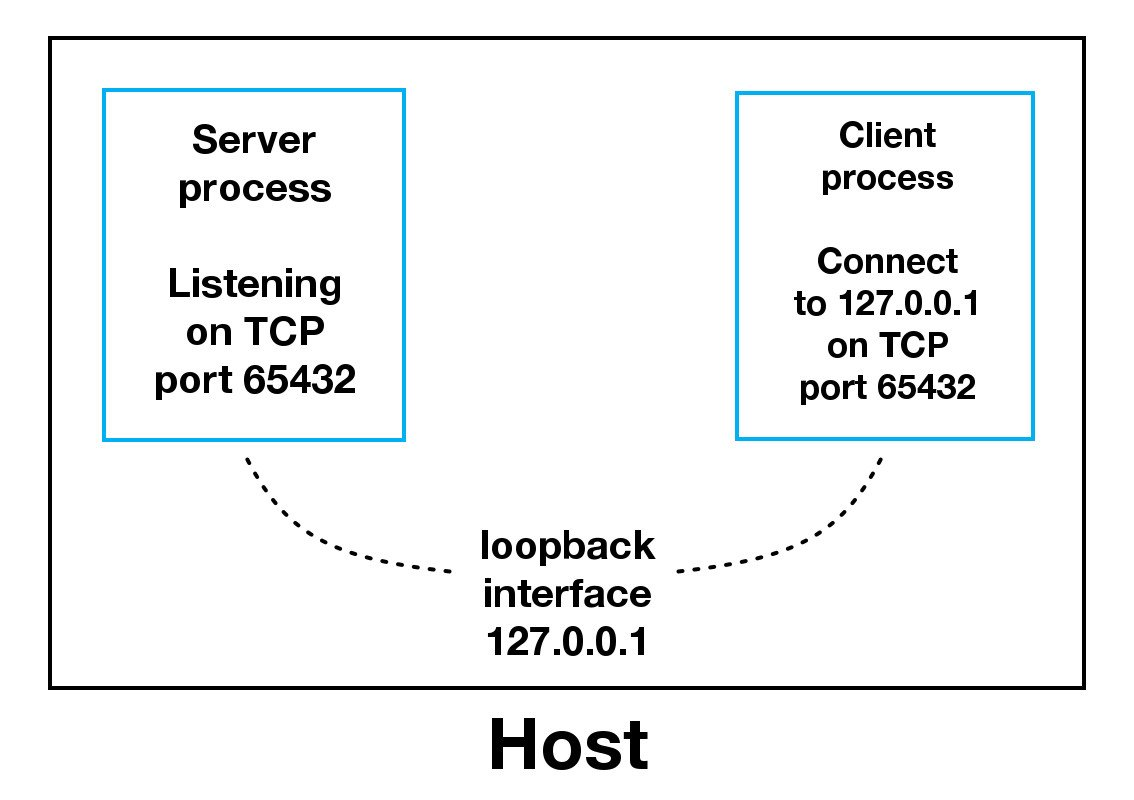 Sockets loopback interface