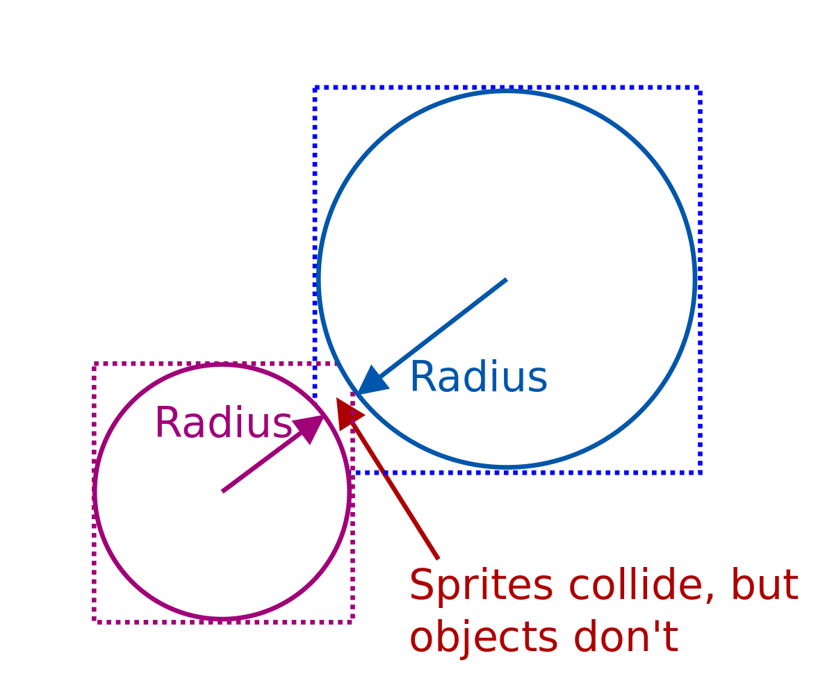 Sprites collide, object don't