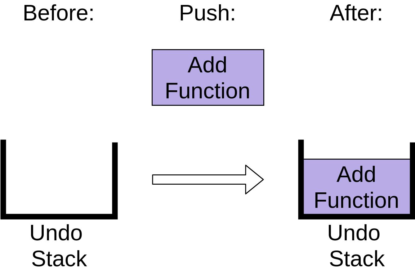 "Pushing the ""add function"" operation to the undo stack."