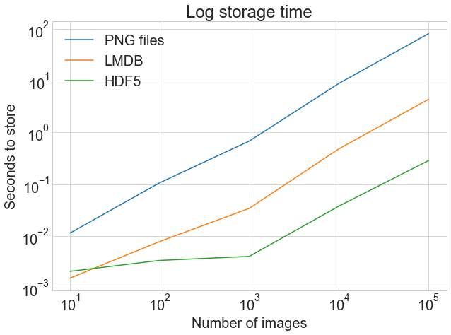 Three Ways of Storing and Accessing Lots of Images in Python