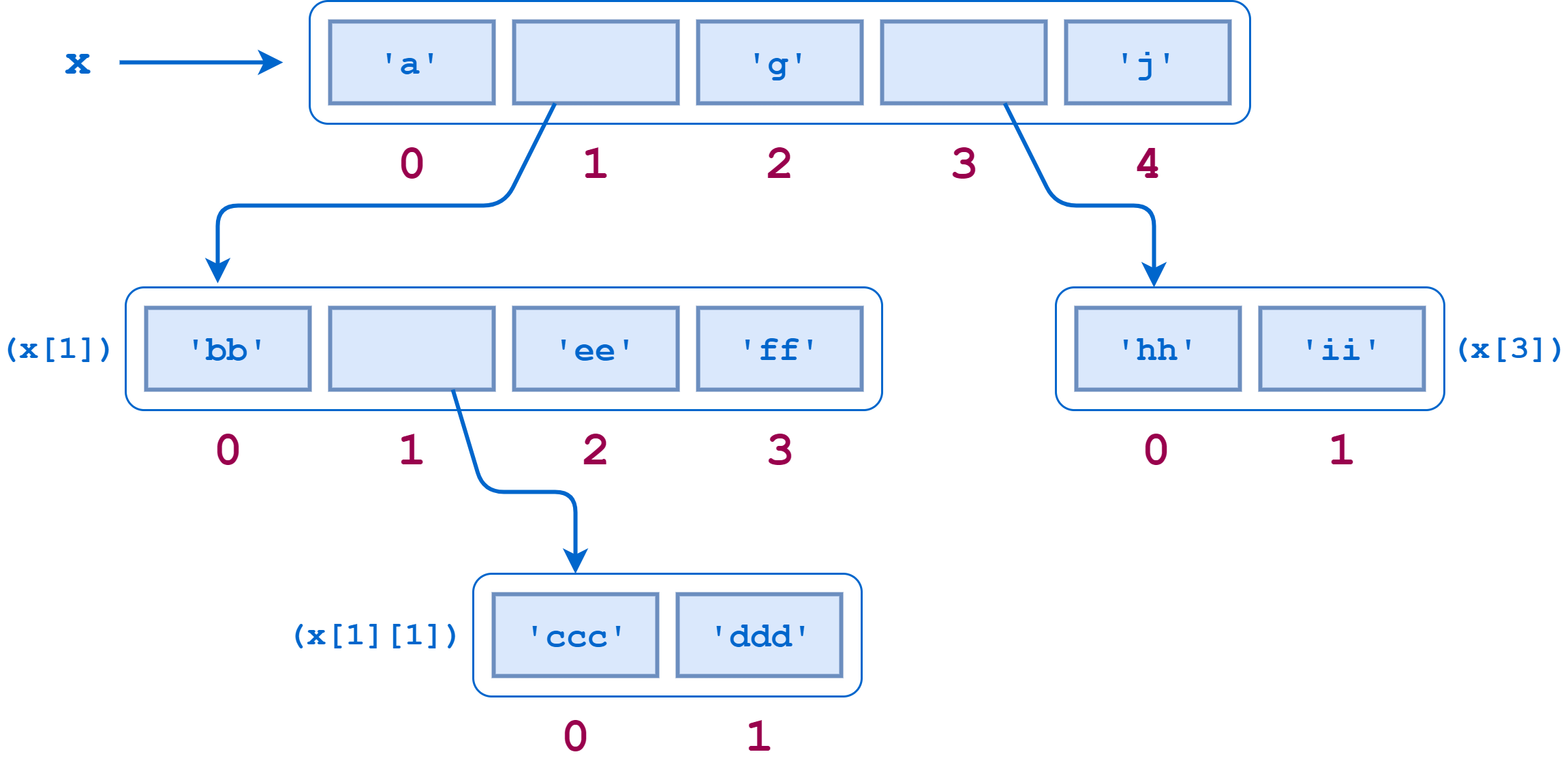Nested lists diagram