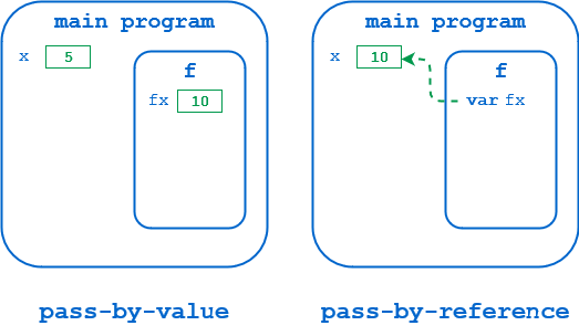Illustration of pass by value and reference in python