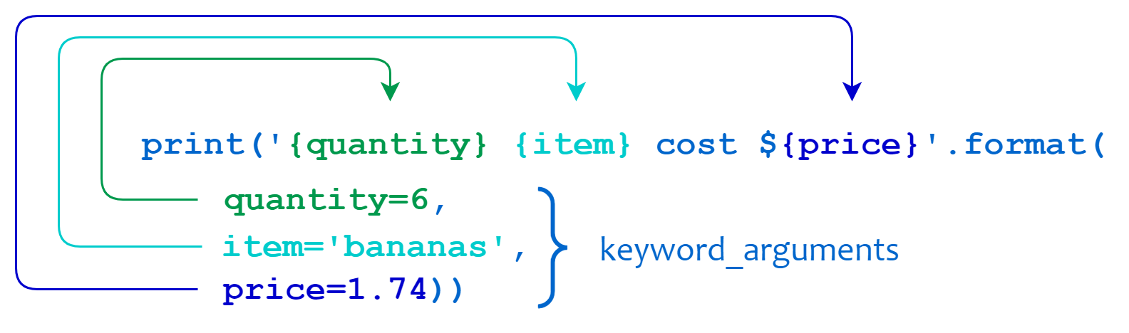 Python string format and keyword parameters