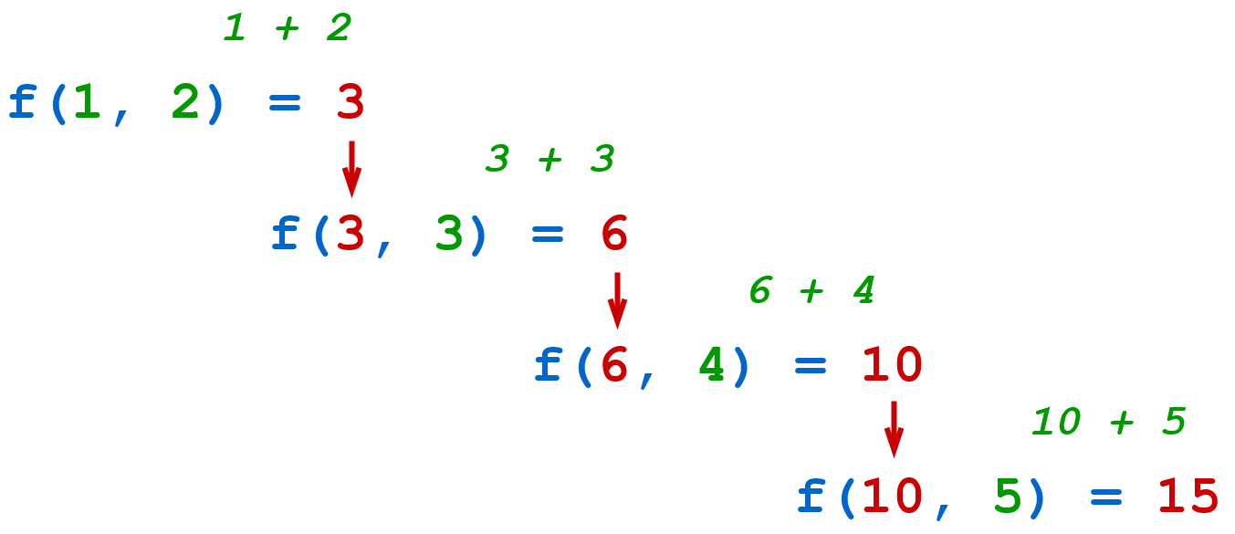 Reduce function illustration