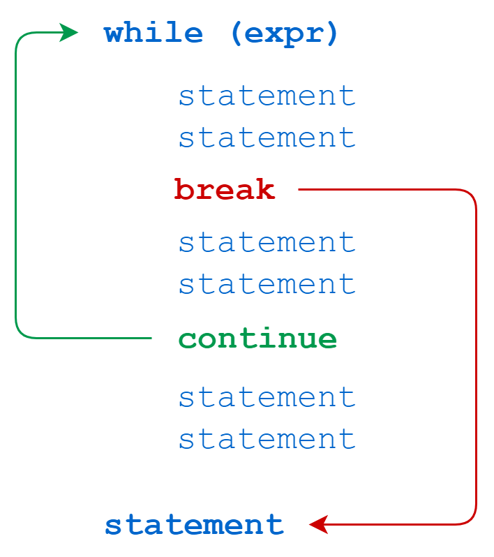 Python while loops: break and continue statements