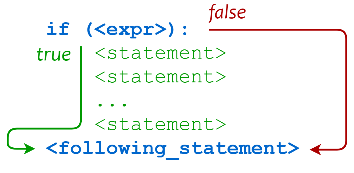 Python conditional statement