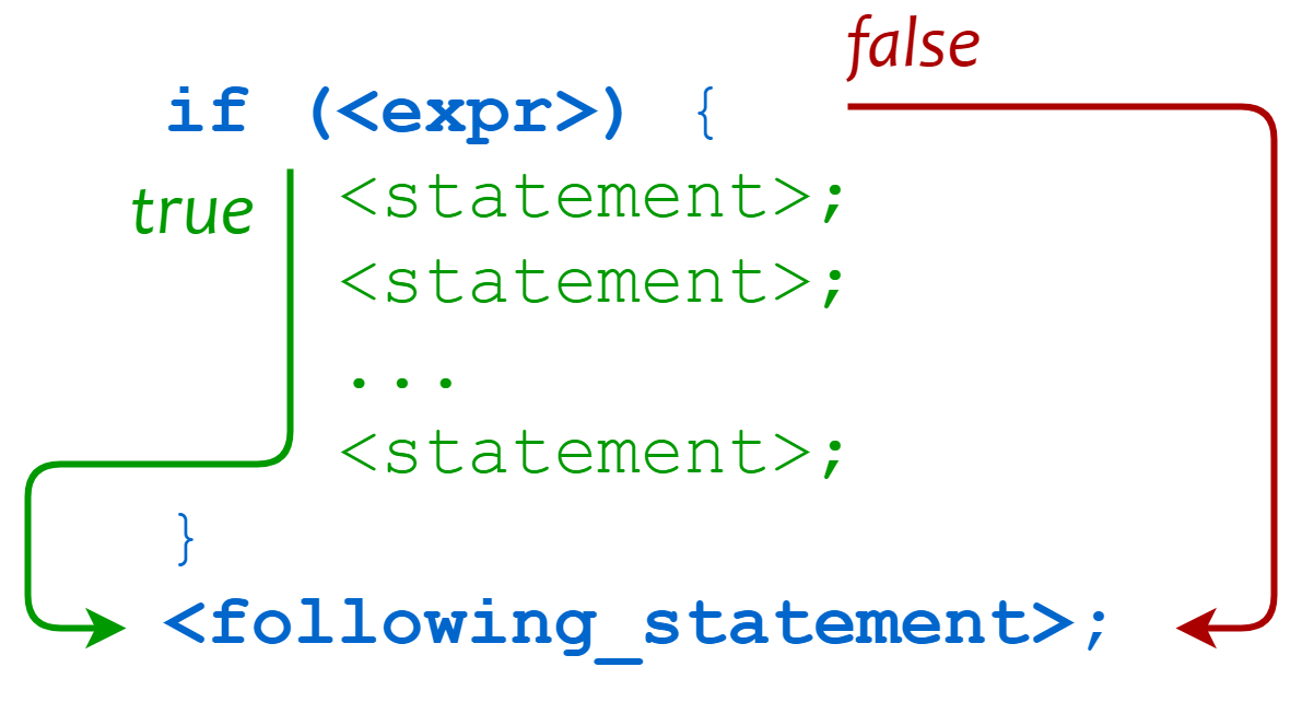 Perl conditional statement
