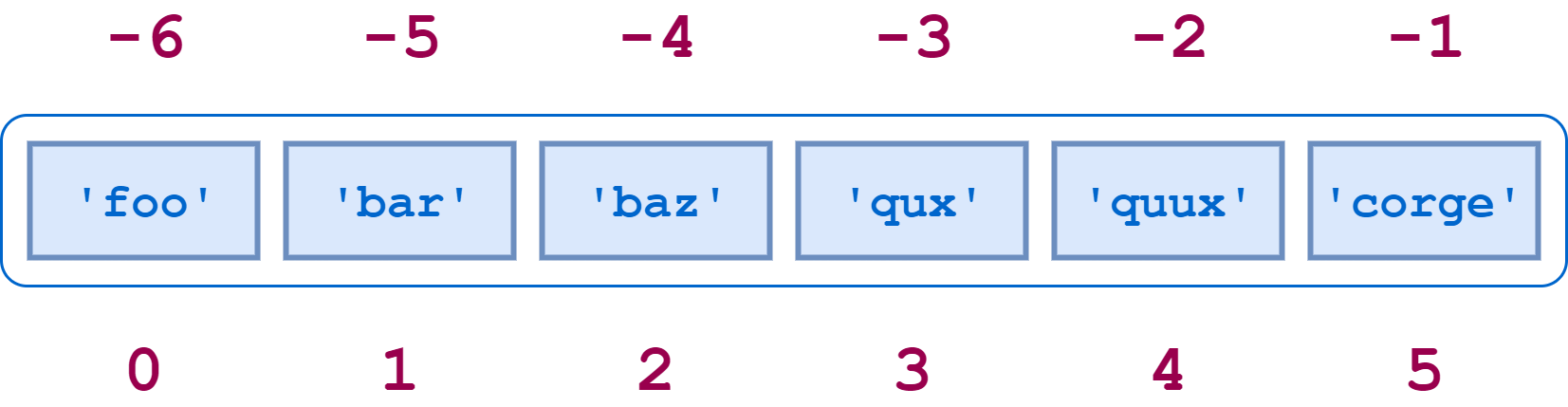 Diagram of a Python list