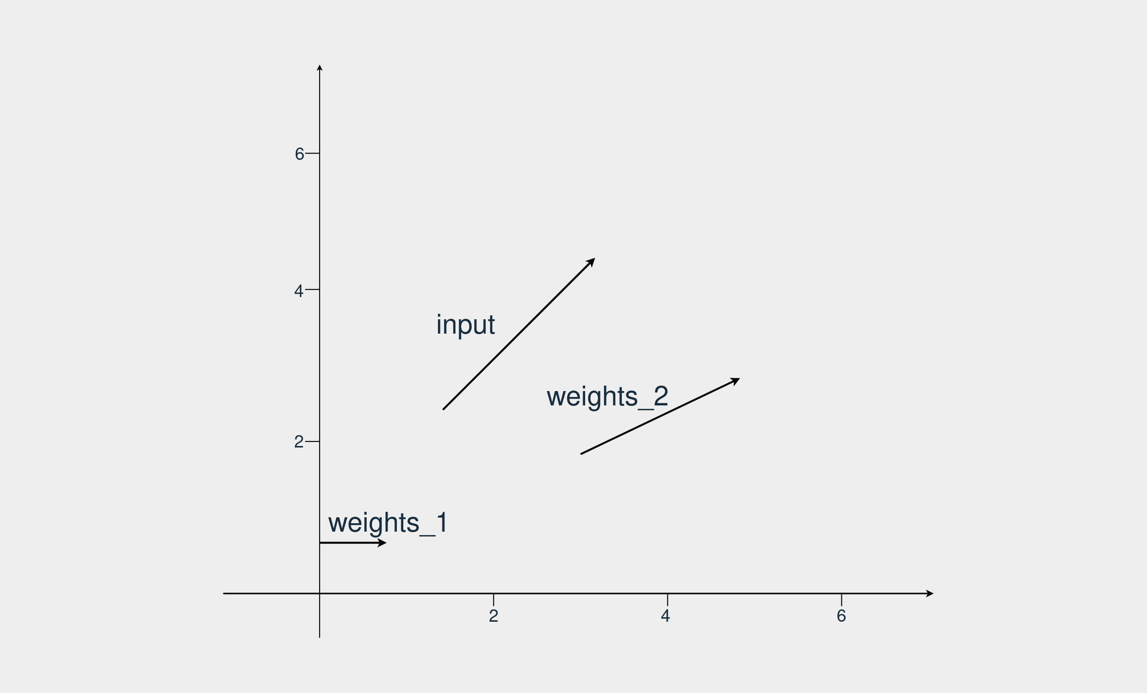 Three vectors in a cartesian coordinate plane