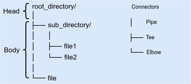 Directory Tree Diagram
