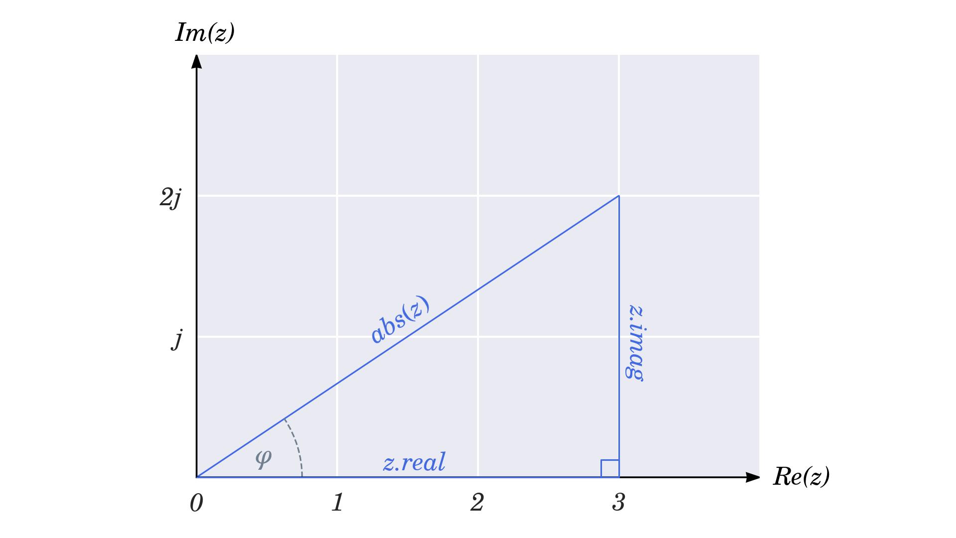 Using the Inverse Trigonometric Functions