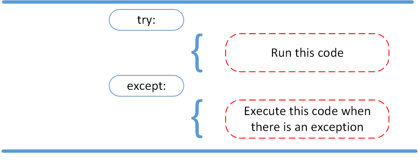 Diagram showing try and except statements