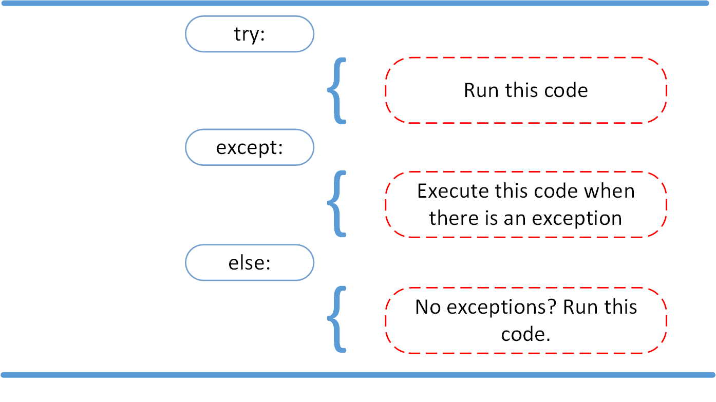 Diagram of try, except, and else statements in Python